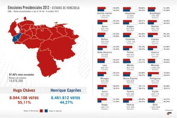 Resultados electorales en venezuela con el 98 39 de los for Resultados electorales mir