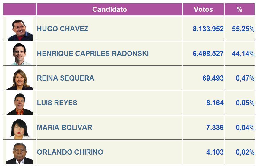 Resultados electorales for Resultados electorales mir